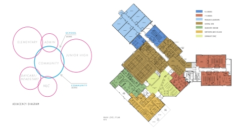 Adjacency diagram and floor plan for Gift Lake School. Used with permission by Group2 Architecture and Interior Design
